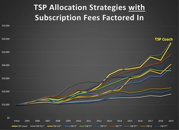 Tsp Coach Vs Other Programs With Fees Included