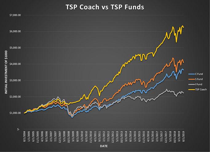 TSP Coach | TSP Fund Allocation Strategies